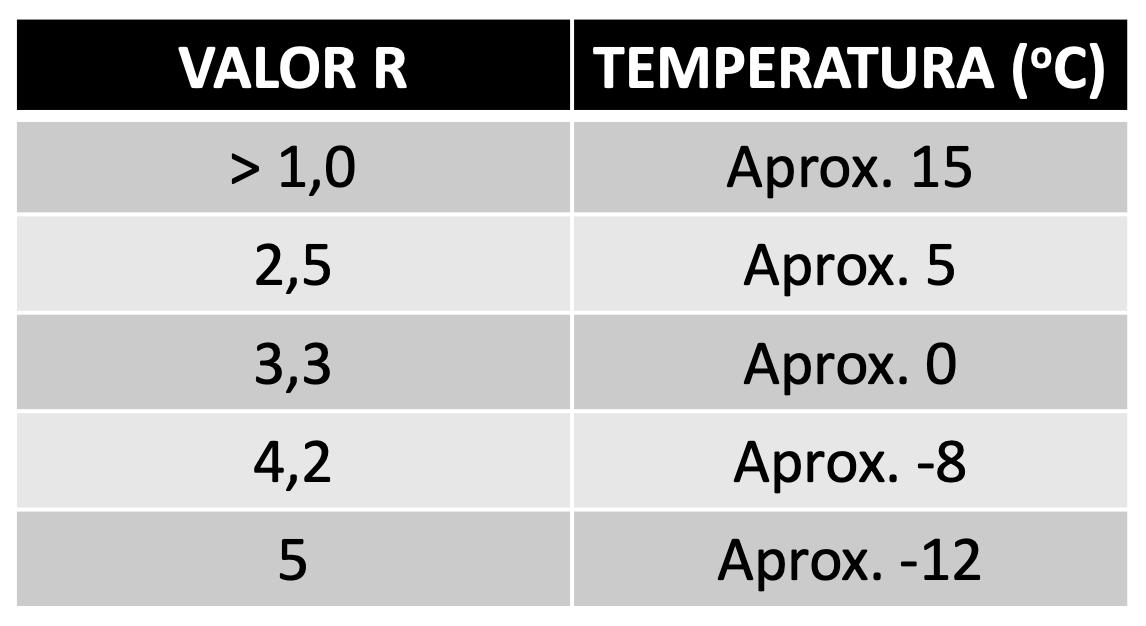 Tabela de Valor R x ºC
