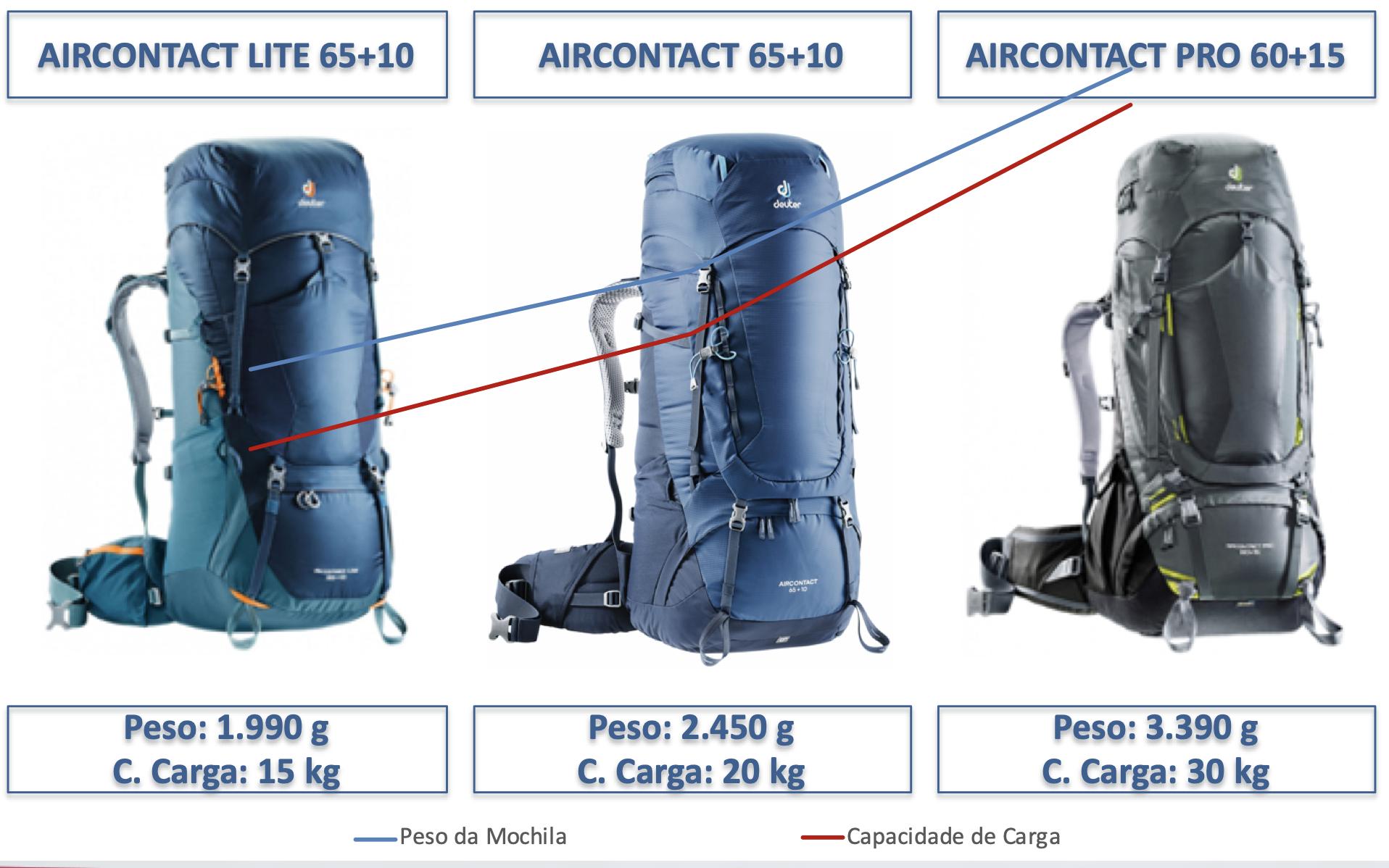 Comparativo de Mochilas para Trekking