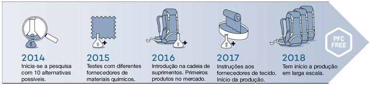 Evolução do processo de eliminação dos PFCs