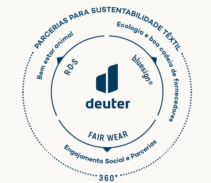 Responsabilidade Corporativa Deuter