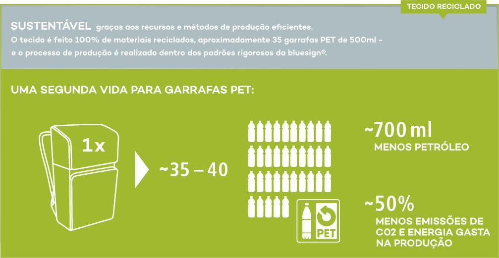 Tecidos sustentáveis feitos de garrafas PET recicladas - responsabilidade corporativa