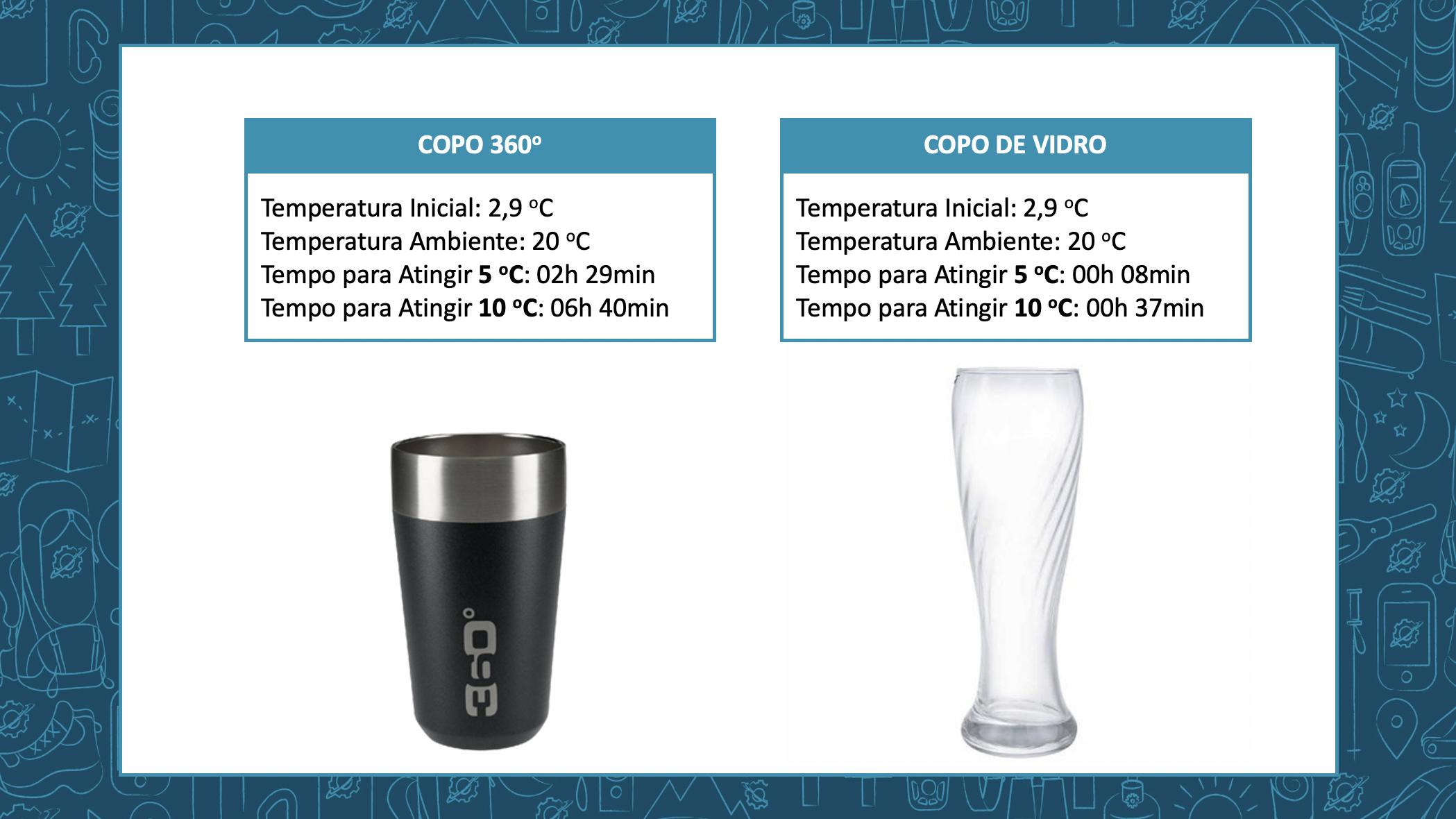 Gráfico Comparativo entre Copos para Cerveja - Dados Comparativos