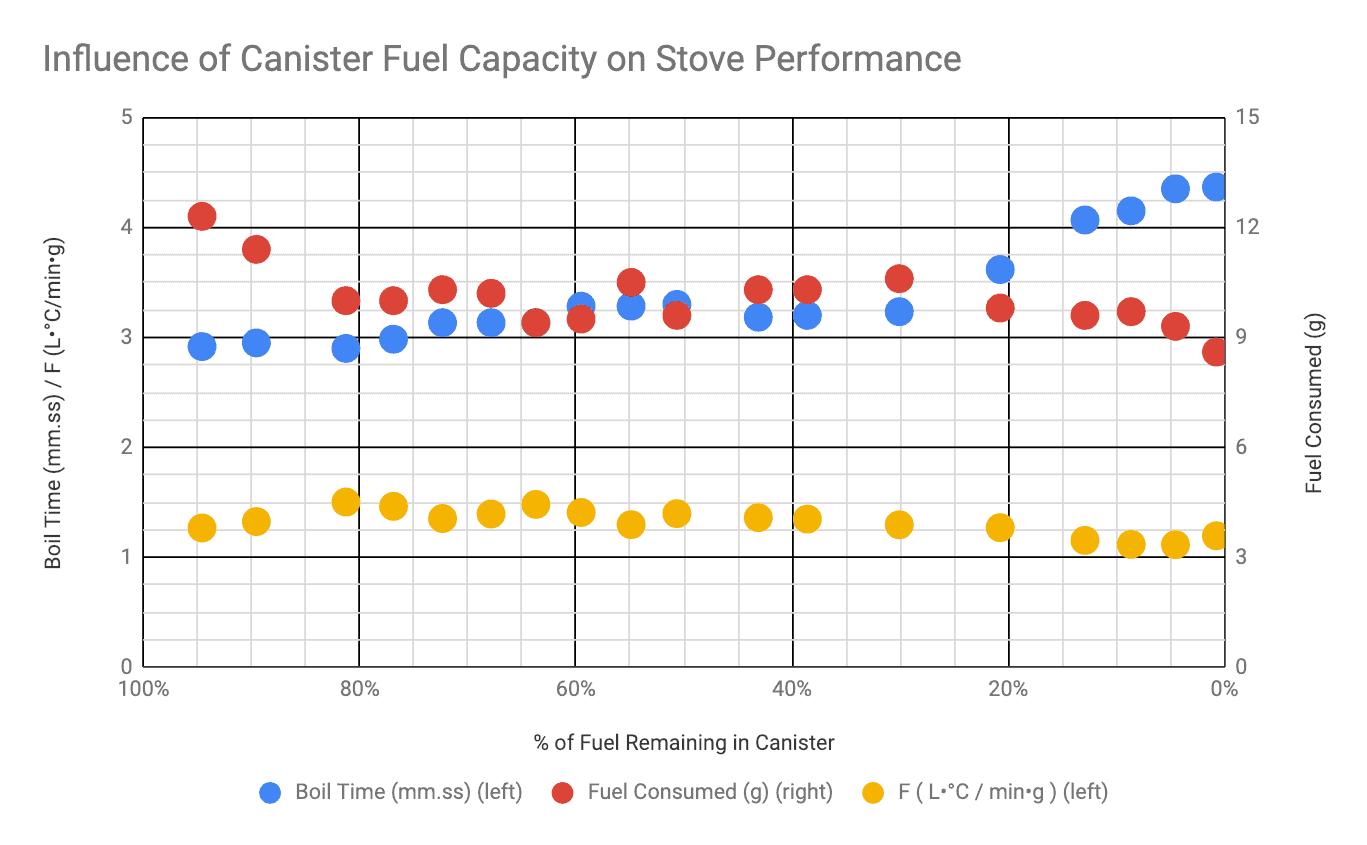 Gráfico de consumo combustível de um fogareiro