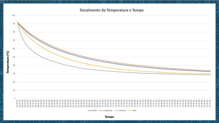 Líquidos Quentes - Gráfico Decaimento da Temperatura vs Tempo