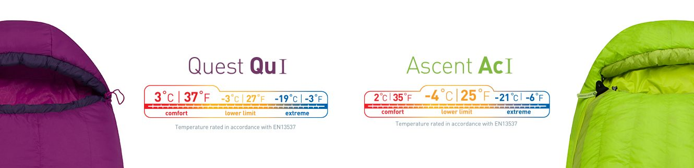 Faixas de temperatura dos Sacos de Dormir - Norma EN
