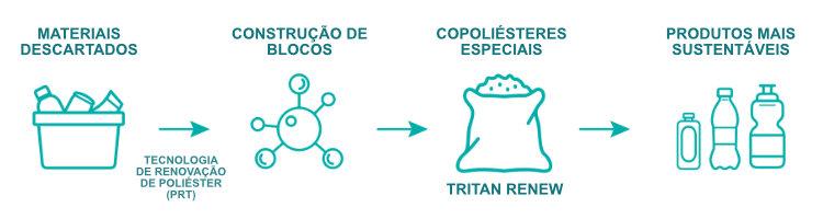 Gráfico Produção com Tritan Renew