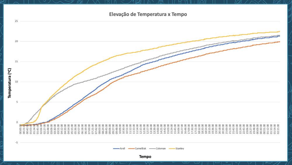 Líquidos Frios - Elevação da Temperatura vs Tempo