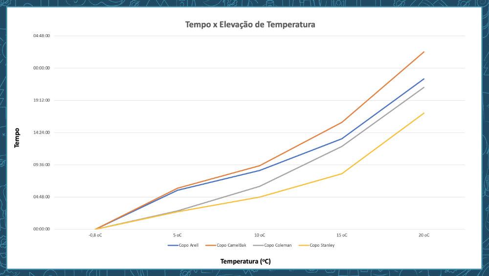 Líquidos Frios - Gráfico Tempo Vs Elevação da Temperatura